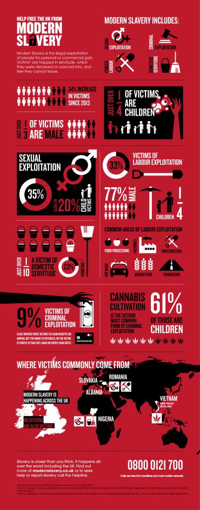 UK Slavery Infographic