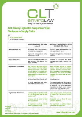 Anti-Slavery Legislation Comparison Table: Disclosure in Supply Chains