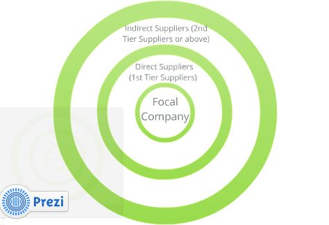 Focal Company in the Supply Chain