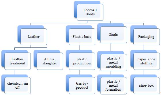 Football Boots Production Flowchart