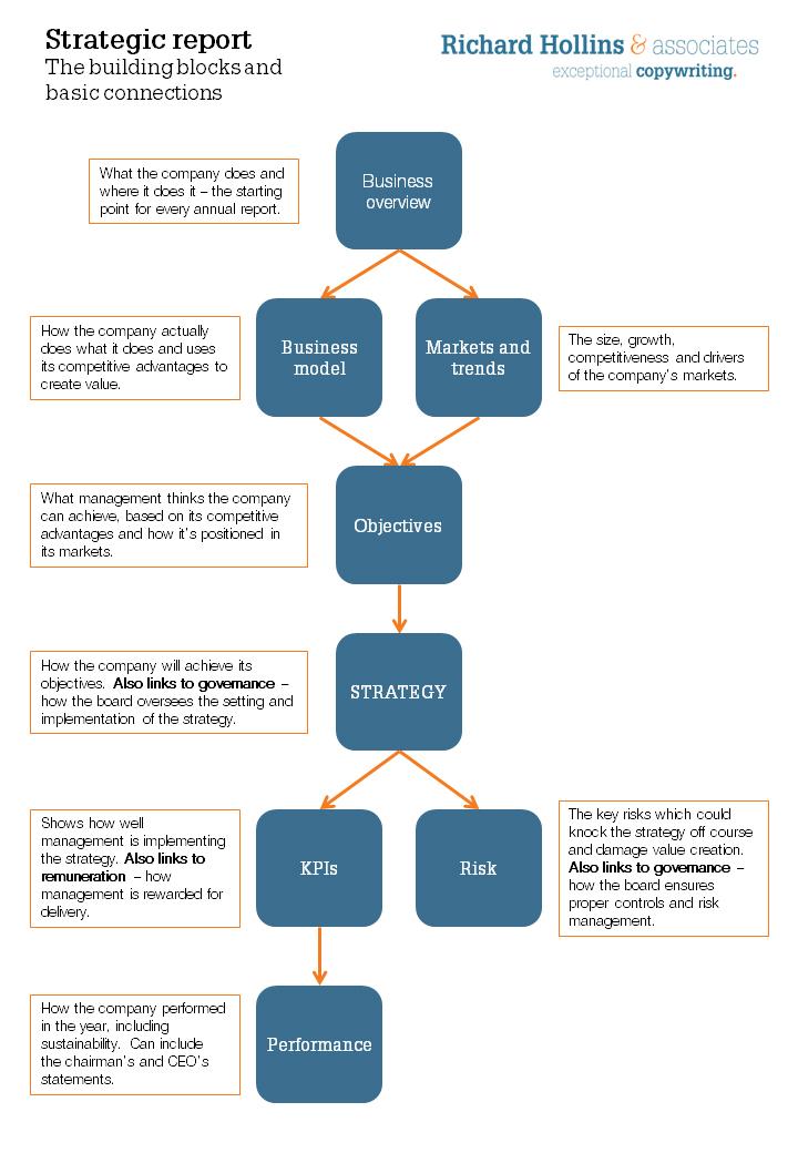 Strategic Report Outline Content