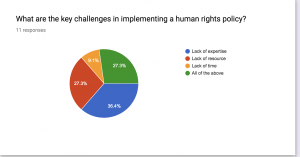 findings human rights event sector challenges